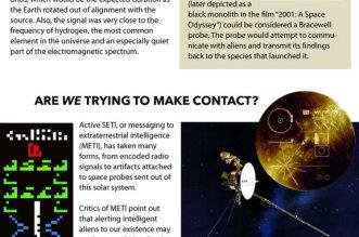 SETI Infrographic